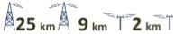 Distances 25/9/2km